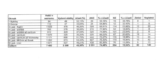 Referendum v Lysé nad Labem - kompletní výsledky